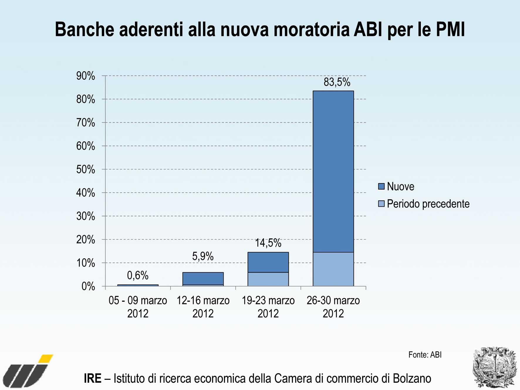 Grafico Moratoria ABI 1