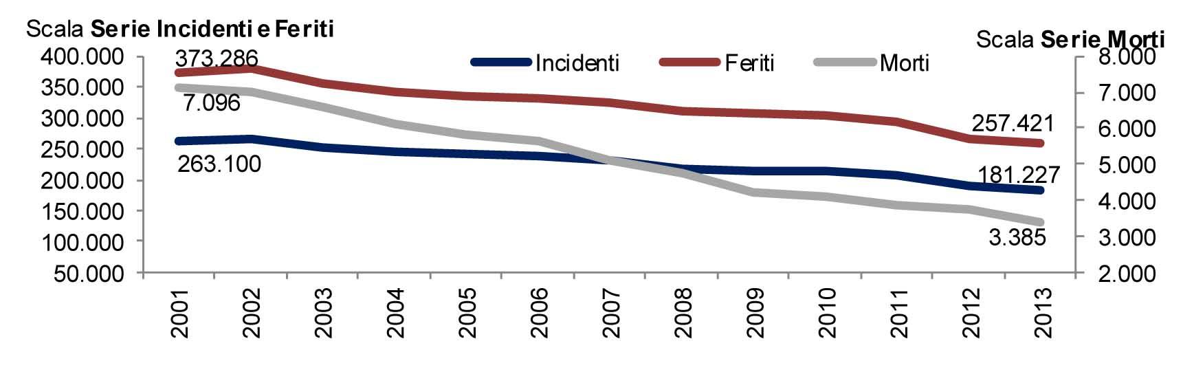 incidenti stradali andamento 2001-2013 1