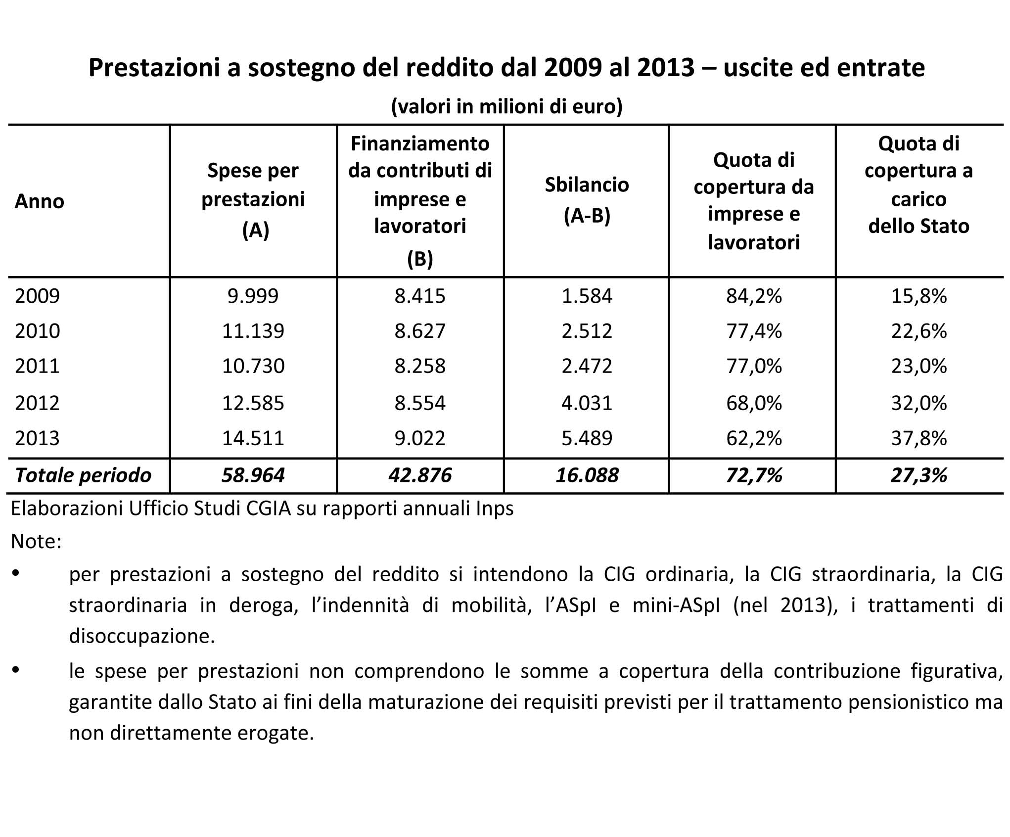 cgia 58 miliardi euro sostegno crisi 1