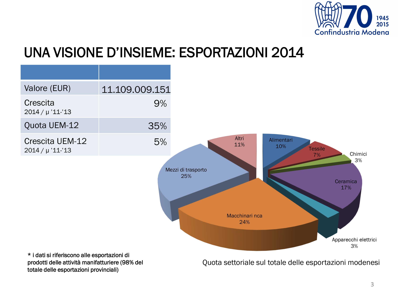 confindustria modena settori export 2014