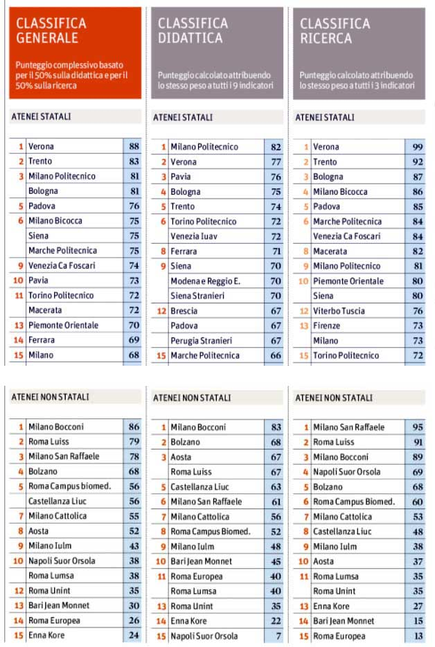 sole24ore 20 07 graduatorie università statali