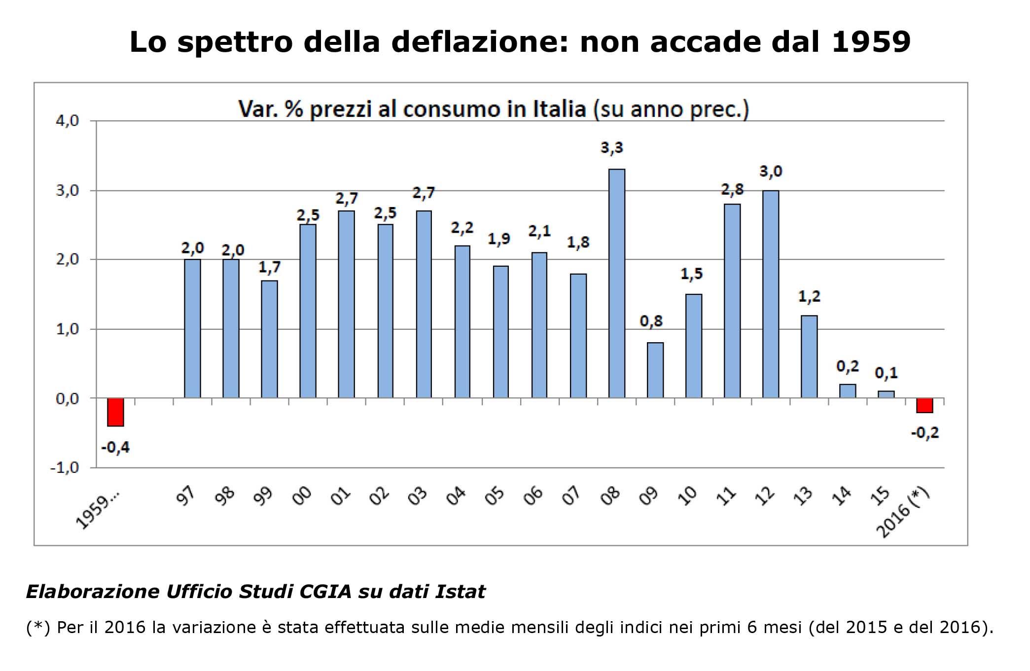 cgia spettro inflazione