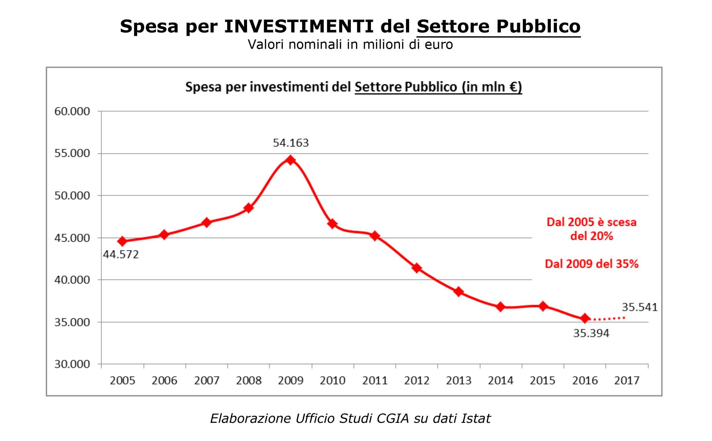 spesa per investimenti settore pubblico