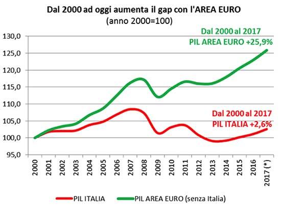 pil italia area euro