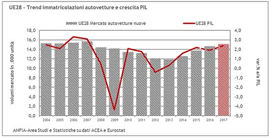 122017 UE EFTA Mercato auto 2