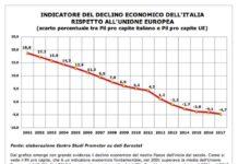 declino pil