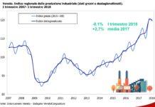 rallenta economia veneto