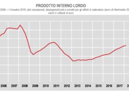 Pil Italia rallenta