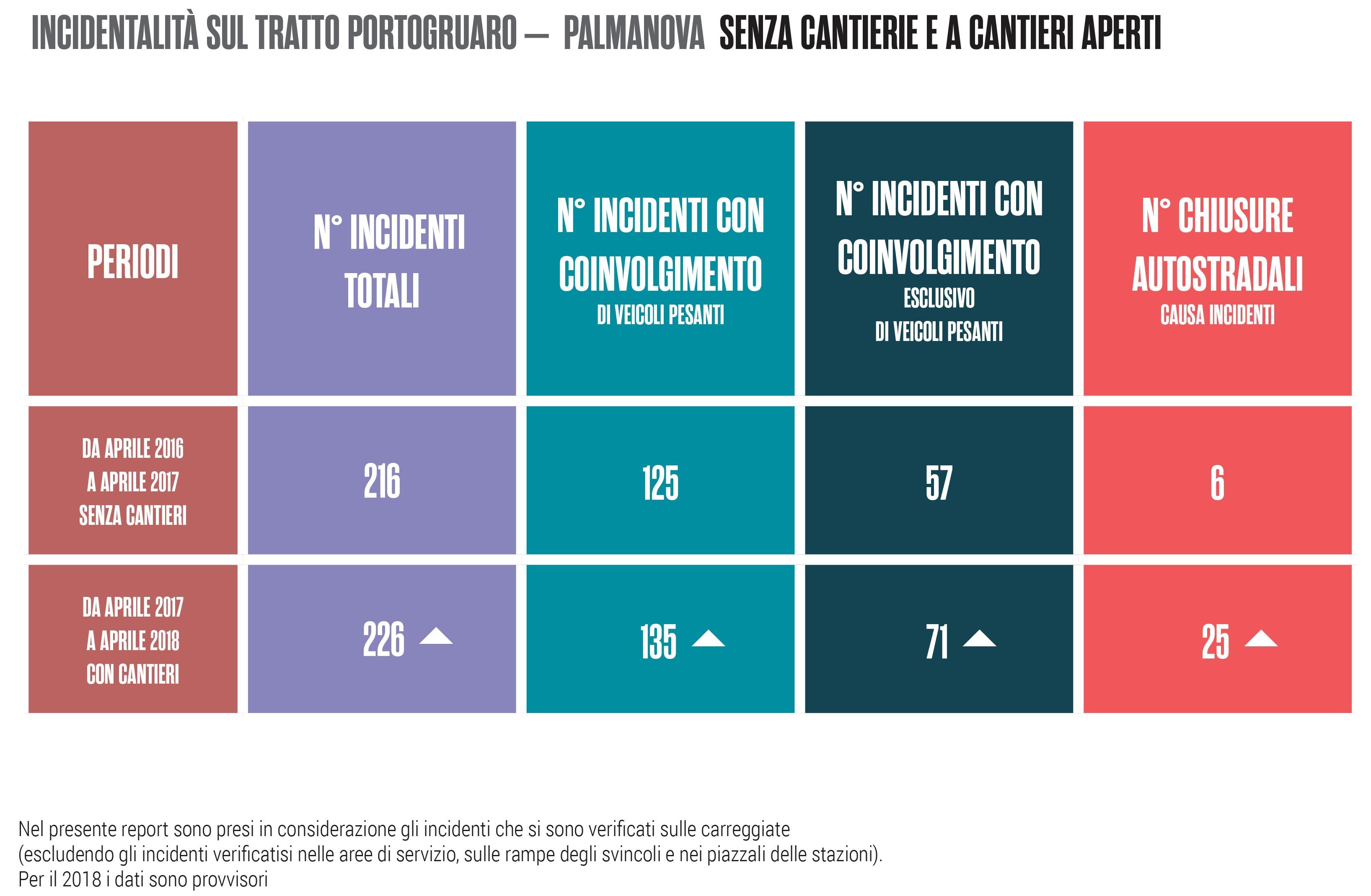 Bilancio sui cantieri ampliamento A4