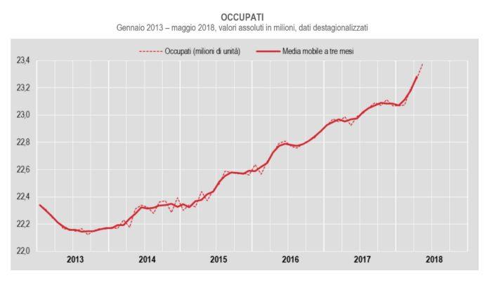 occupazione torna a crescere
