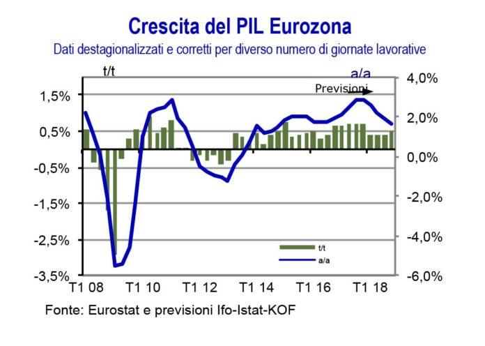 eurozona crescita