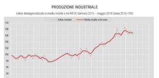 produzione industriale a maggio