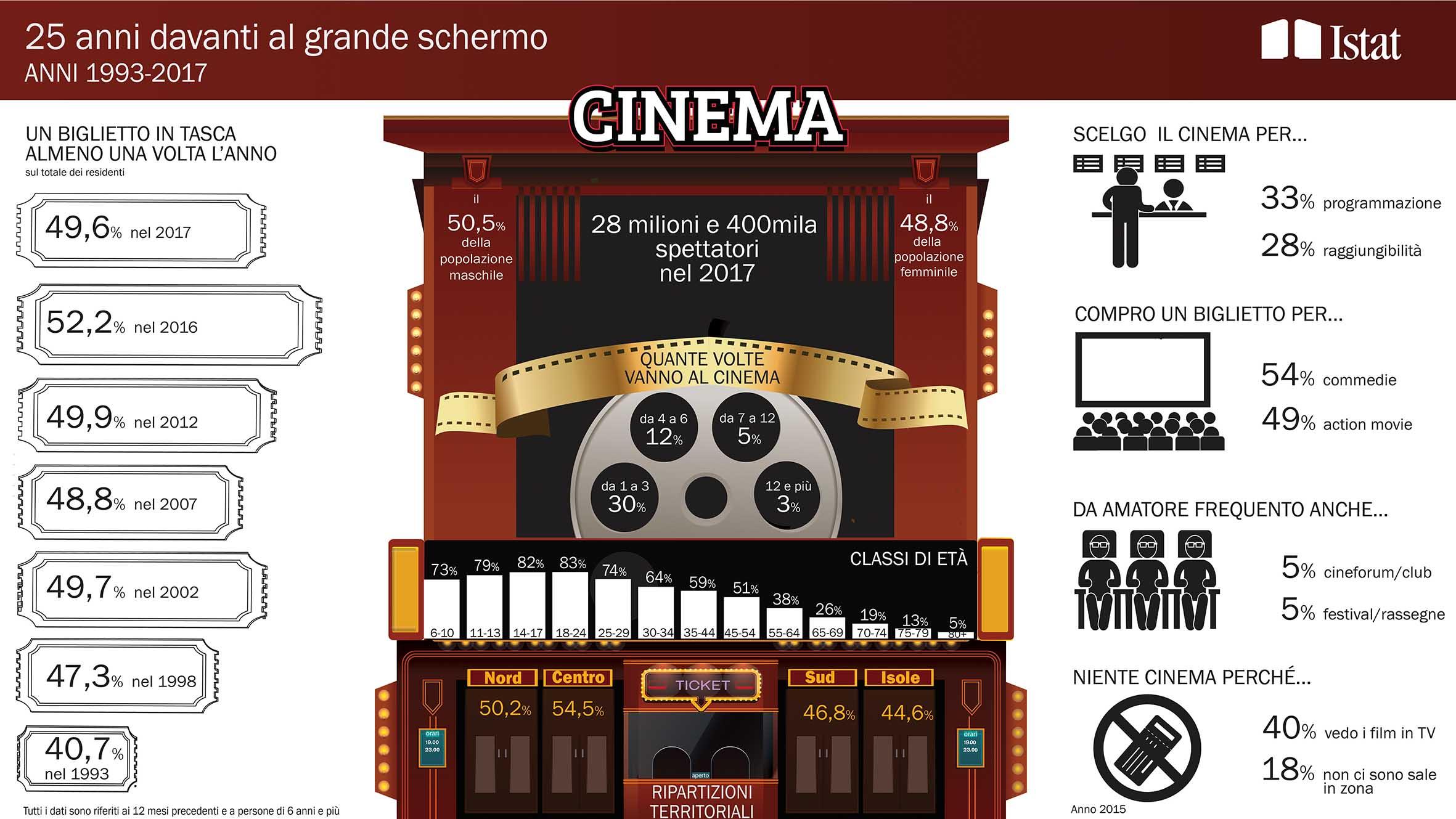 italiani al cinema