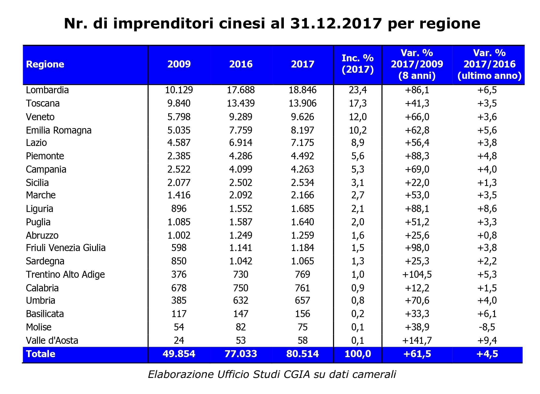 imprenditoria straniera in italia