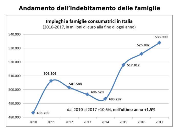 Famiglie italiane sempre più indebitate