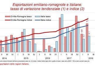 Export Emilia Romagna