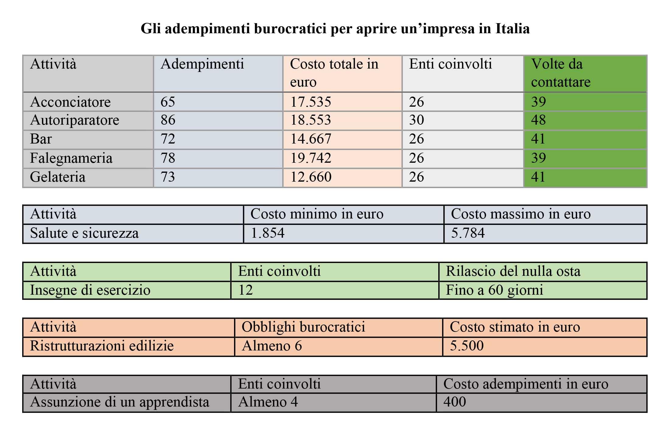 Imprenditorialità italiana soffocata