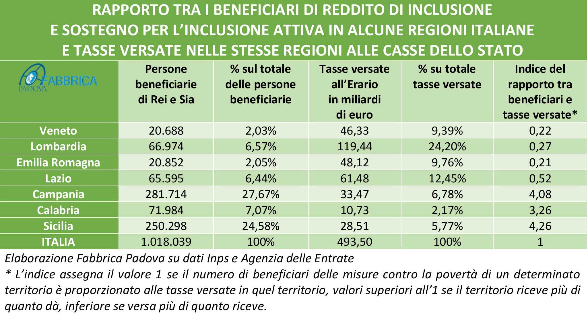 Reddito e pensioni di cittadinanza