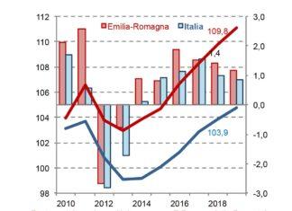 Economia Emilia Romagna