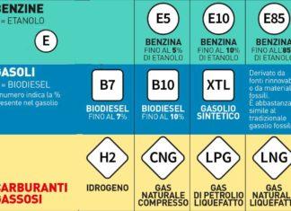 carburanti cambiano nome