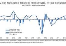 produttività italiana