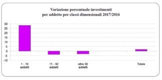 investimenti delle aziende