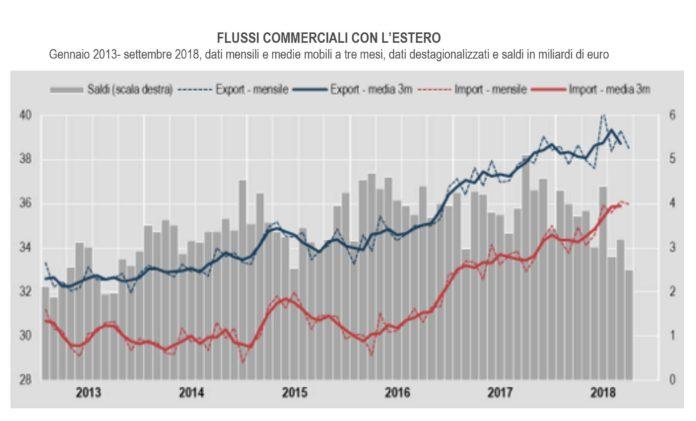 flussi commerciali