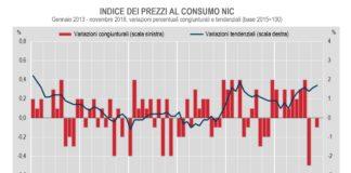 economia in rallentamento