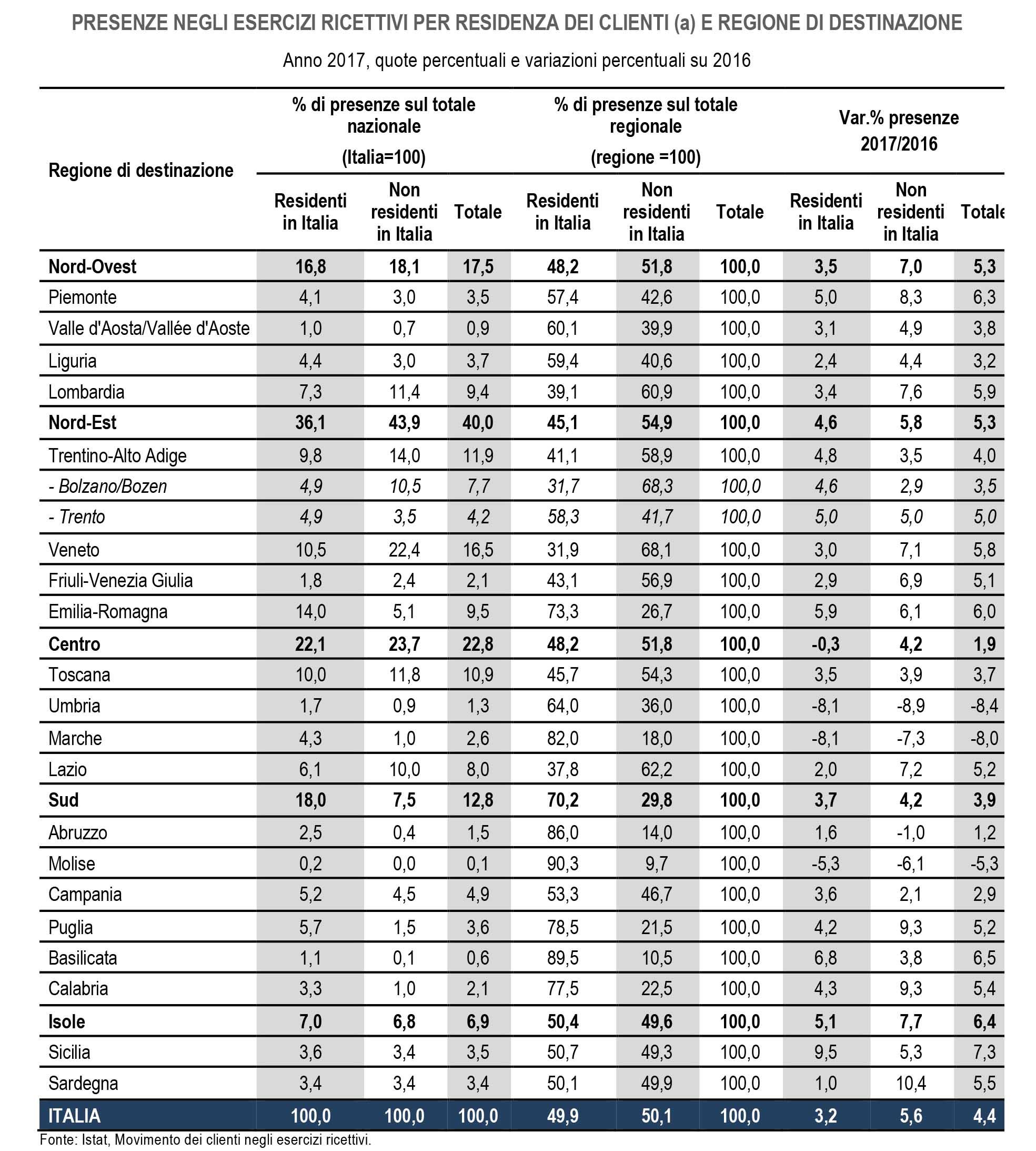 presenze turistiche in Italia