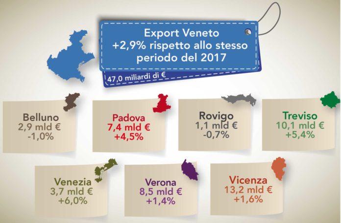Export Veneto