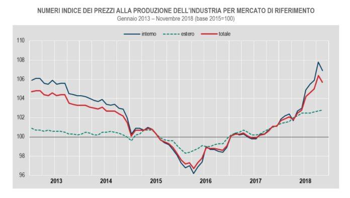 prezzi dell'industria
