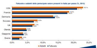 aziende tedesche in italia