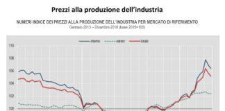 prezzi alla produzione