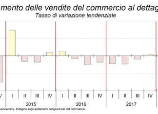 Commercio in Emilia Romagna