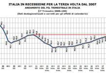 italia è in recessione
