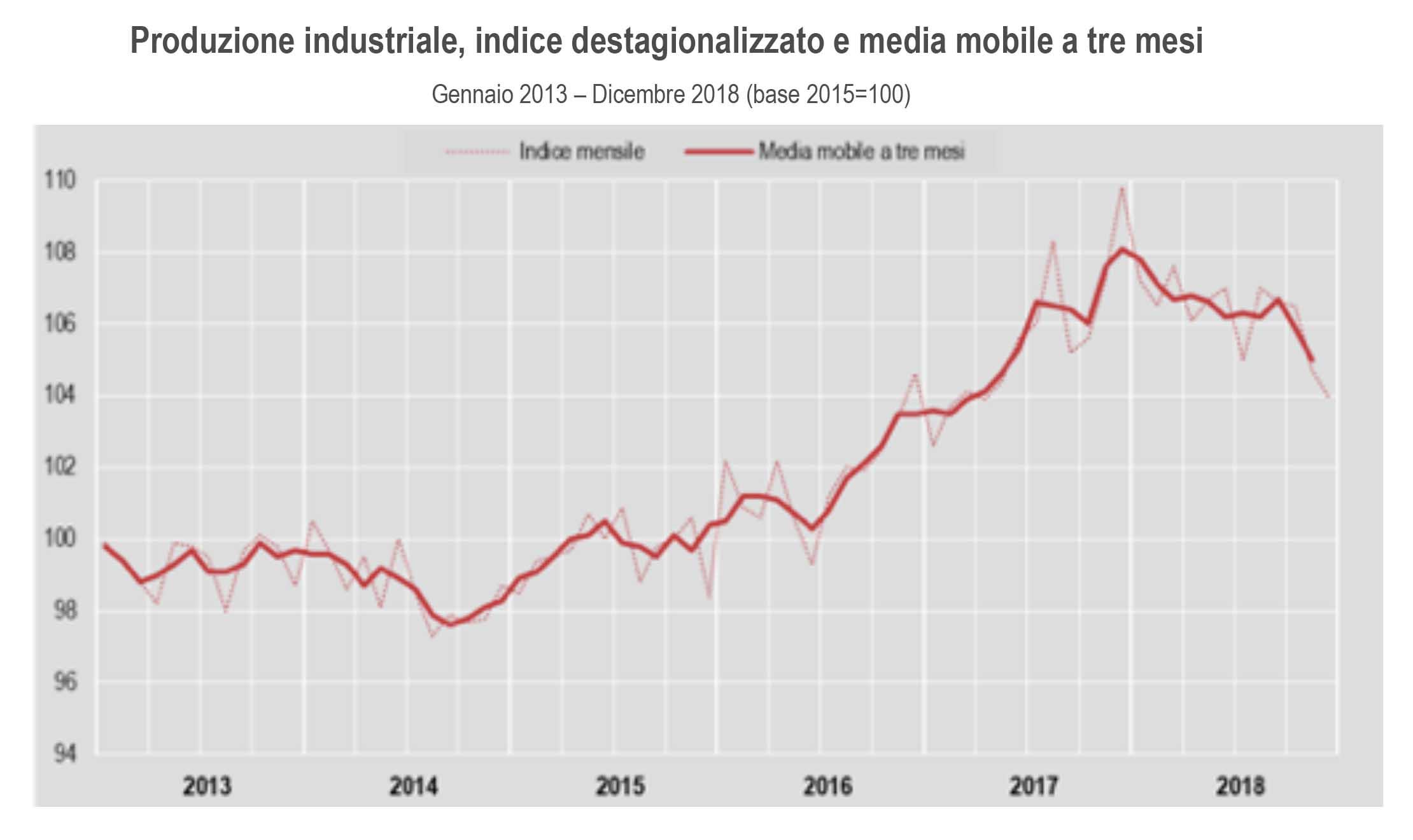 Industria: Istat, a dicembre produzione -0,8% su mese, -5,5% su anno