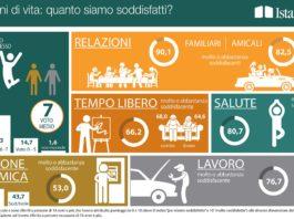 soddisfazione degli italiani