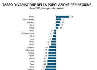 demografia italiana