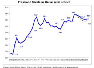 pressione fiscale