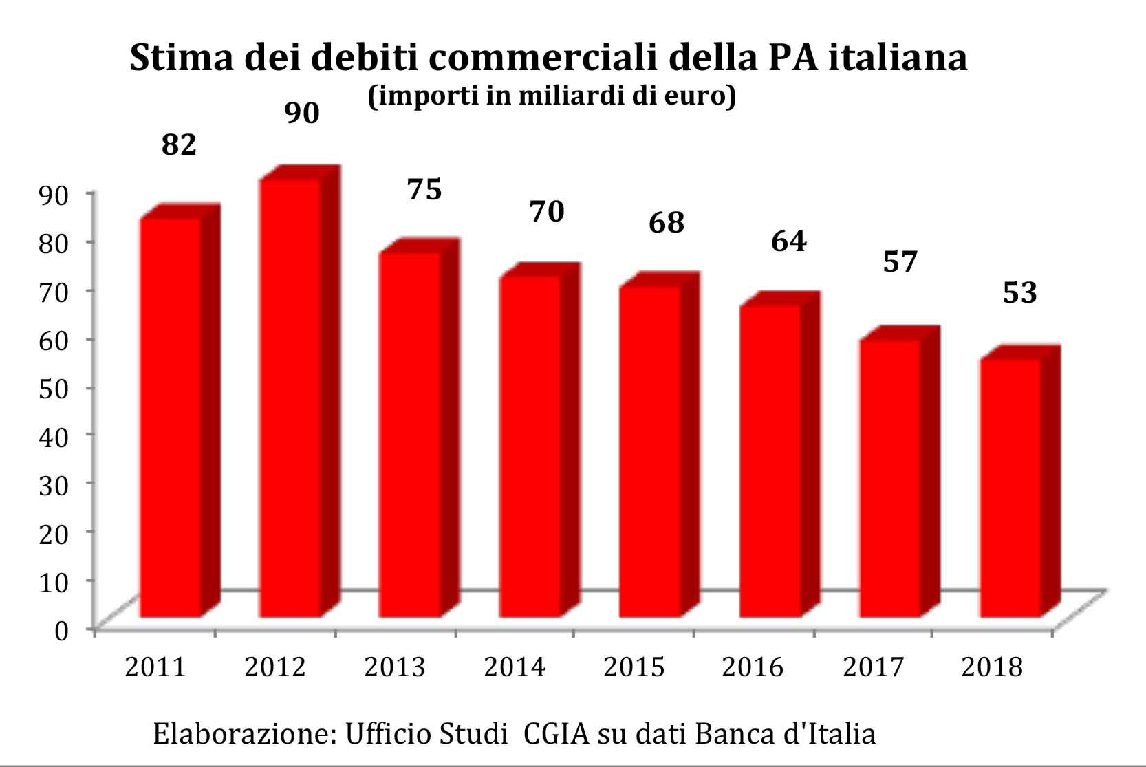 debiti della pubblica amministrazione