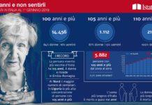 Italia è il paese più longevo