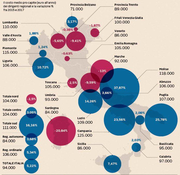 costo dei dirigenti regionali