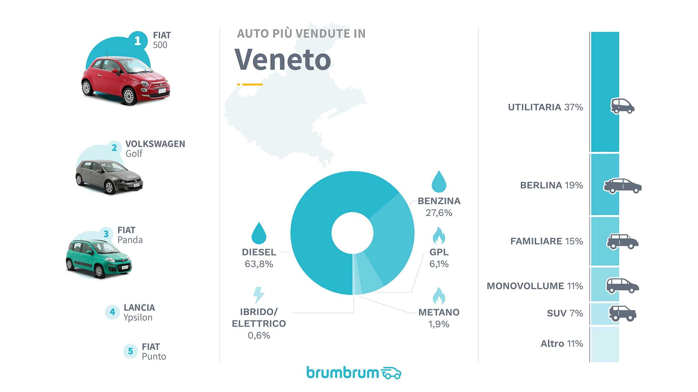 auto più vendute