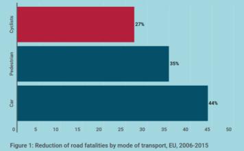 settimana della mobilità europea