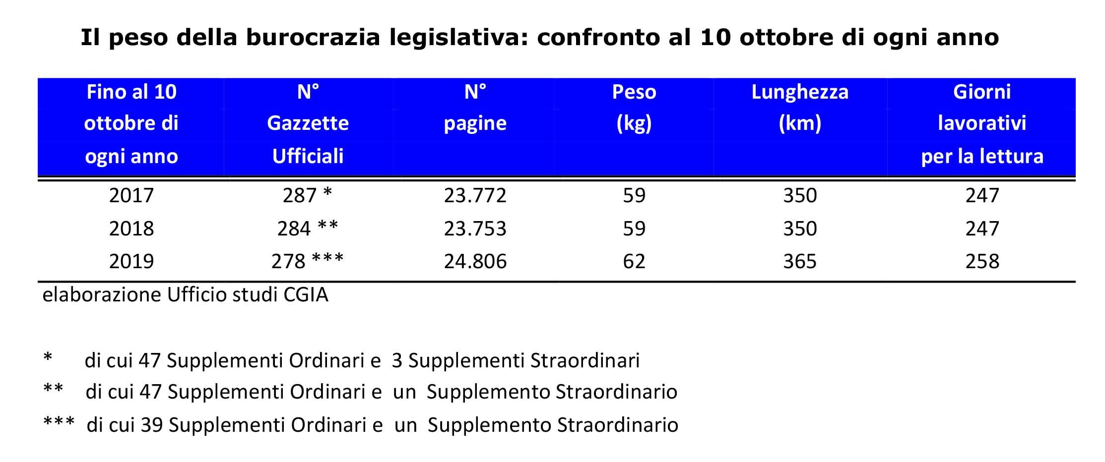 burocrazia legislativa