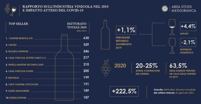 rapporto sul settore vinicolo