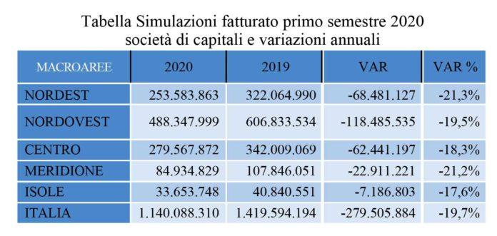 fatturatodelle aziende italiane