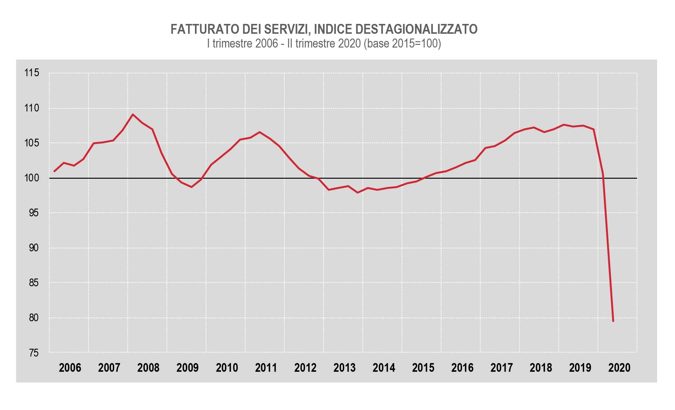 Istat Crollo Del Fatturato Delle Imprese Dei Servizi Nel Ii Semestre 2020 Il Nordest Quotidiano
